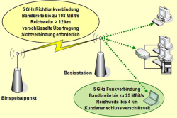 Funktionsweise DSL per Richtfunk